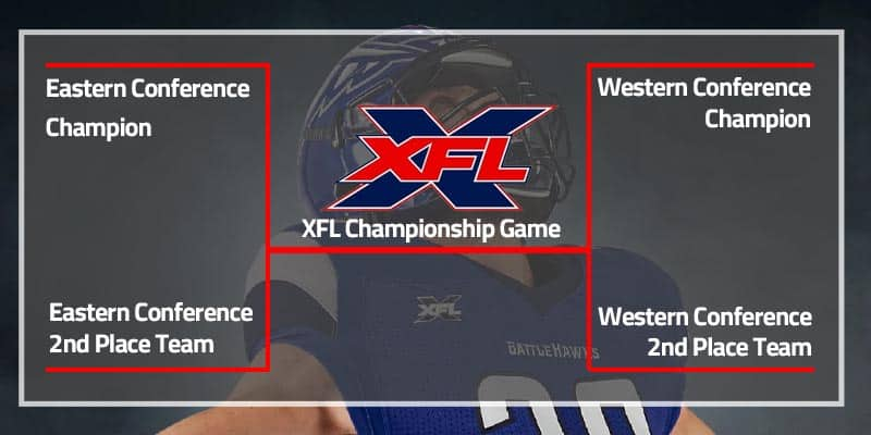 xfl - playoff bracket