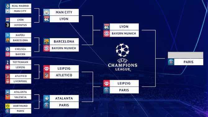 UEFA 2020 Bracket