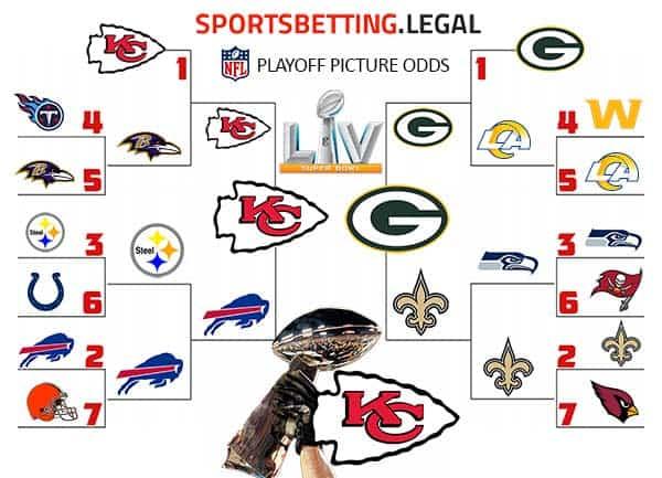 NFL Playoff picture bracket week 15 2020-21