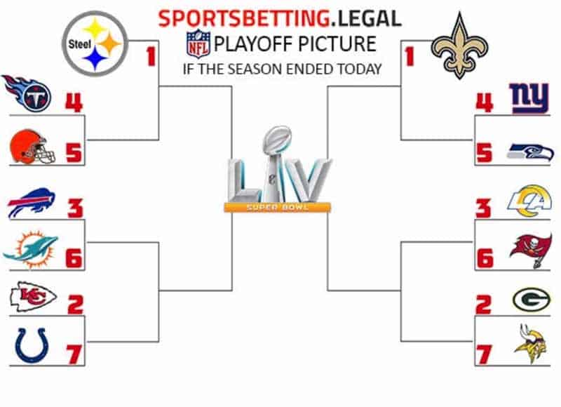 Nfl Playoff Picture Odds Nfl Playoff Bracket Betting