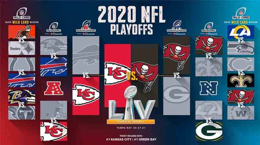 Super Bowl Bracket