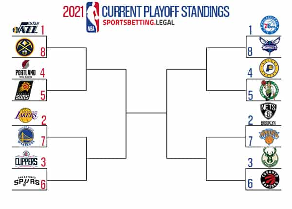 NBA Playoff Bracket If The Season Ended Today February 19 2021