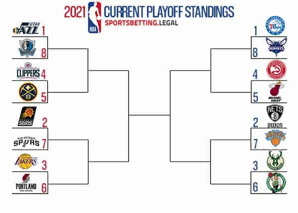NBA Playoff Bracket If Season Ended Today March 22 2021