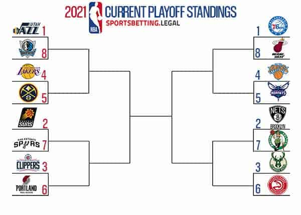 NBA Playof Picture if the season ended on March 19 2021