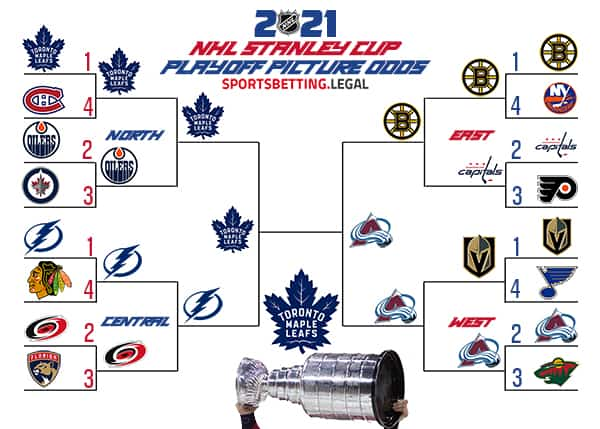 NHL Playoff Picture odds March 29 2021