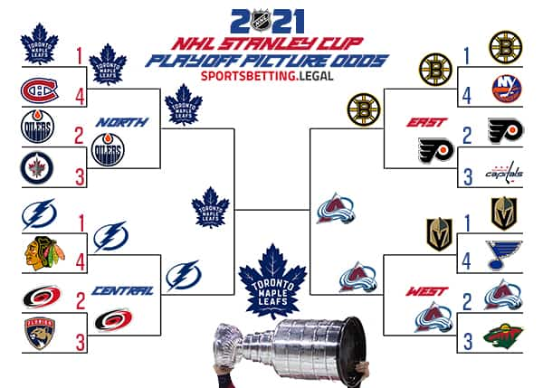 NHL odds bracket