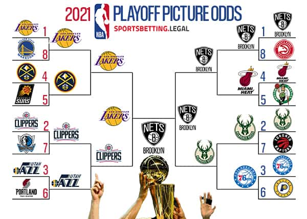 NBA Playoff picture odds if season ended April 5 2021