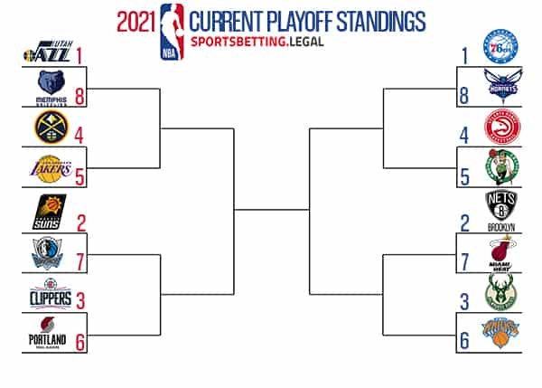 NBA Playoffs if the season ended April 19 21