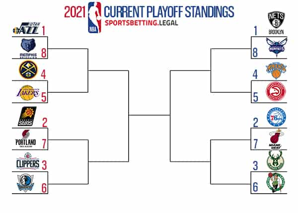 NBA Playoff picture fi the season ended on 4 26 21