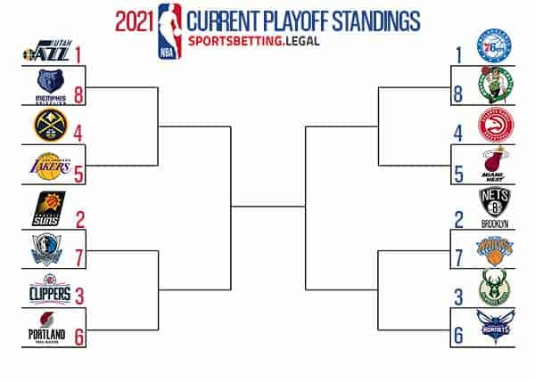 NBA Playoff picture if the season ended on April 5 2021