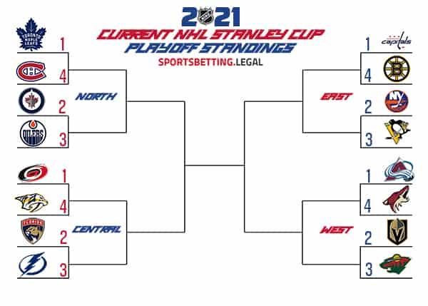 NHL Playoff matchups 4 19 21