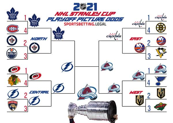 NHL Playoffs 4.19.21