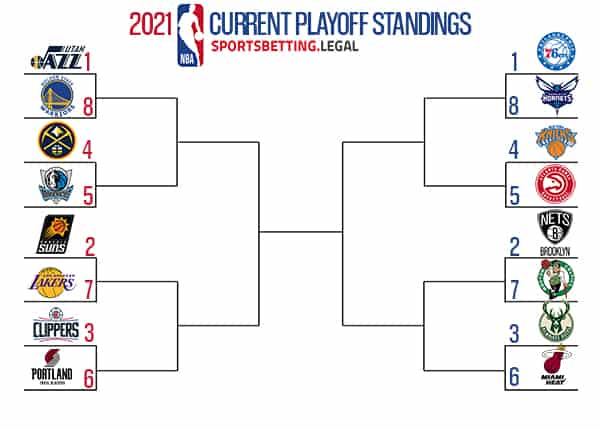 NBA Playoff Picture As Of May 10 2021