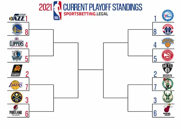NBA Playoffs Final 2021 Standings prior to final play-in game